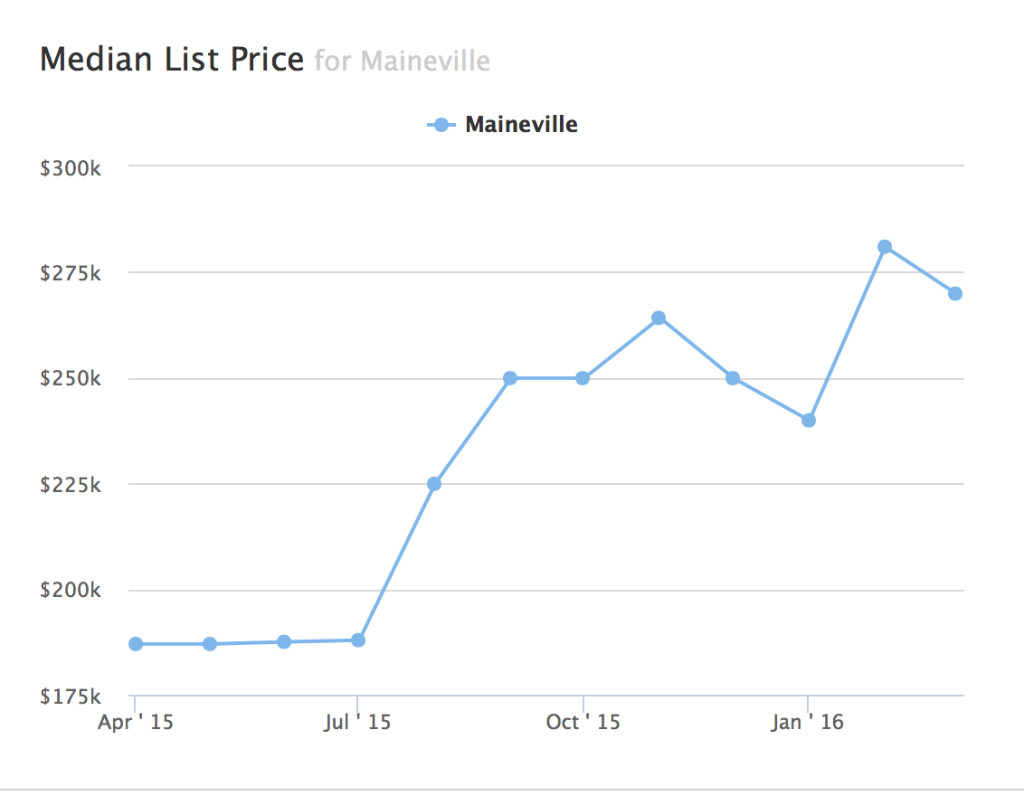 median list price for Maineville